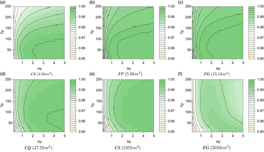 Isomaps of mean NSE coefficients of predicted runoff of 64 discharge events for six basins according to variations in the two most sensitive parameters (Ap and Tp). For each basin, estimated net rainfall is convoluted onto the same donor basin.