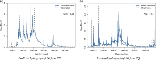 Predicted annual runoff for two hydrograph transpositions. (a) Basin CN's net rainfall transposed to basin EG for the hydrological year 2006–2007. (b) Basin CQ's net rainfall transposed to basin FG for the hydrological year 2005–2006.