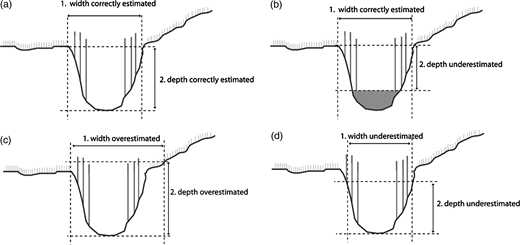 Relationship between the width of the ditch and depth estimated from LiDAR data with different configurations: (a) width and depth correctly estimated; (b) width correctly estimated, depth underestimated because of the presence of water; (c) width and depth overestimated; (d) width and depth underestimated.