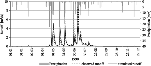 Rainfall, and observed and simulated daily runoff of the Sandspruit basin for the year 1990.