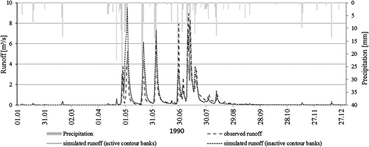 Rainfall, and observed and simulated daily runoff with active and inactive contour bank module of the Sandspruit basin for the year 1990.