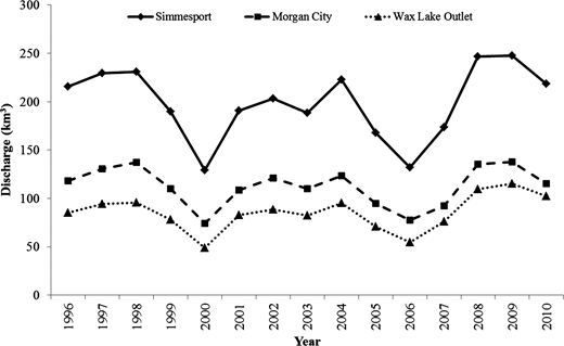 Total annual discharge volume of ARS, ARMC, and WLO.