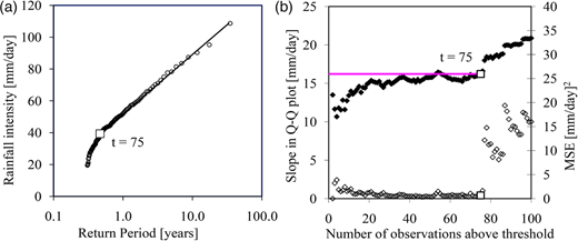 (a) Observations (○) and calibrated exponential distribution above selected optimal threshold (□) in the exponential quantile plot for daily observed rainfall intensities at station 2. (b) Slope (♦) and MSE (◊) for selected t.