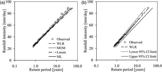 (a) Exponential distribution calibrated following the different methods. (b) CIs constructed on the WLR-based theoretical T quantiles. The daily observed rainfall intensities are at station 1.