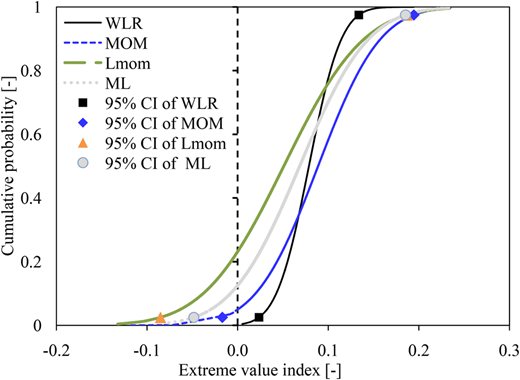 Cumulative probability distribution of the extreme value index γ obtained from all the rainfall series (both station-based observed data and those from the GCMs) for the various parameter estimation methods.