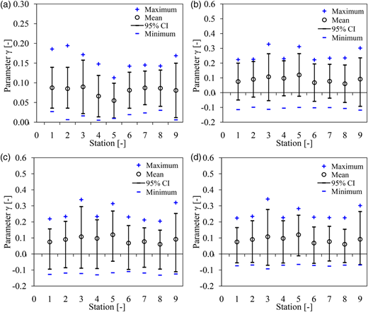 Maximum, mean, minimum and 95% CI of the γ distribution obtained from all the rainfall series (both station-based observed data and those from the GCMs) for different stations calculated using: (a) WLR, (b) MOM, (c) Lmom, and (d) ML.