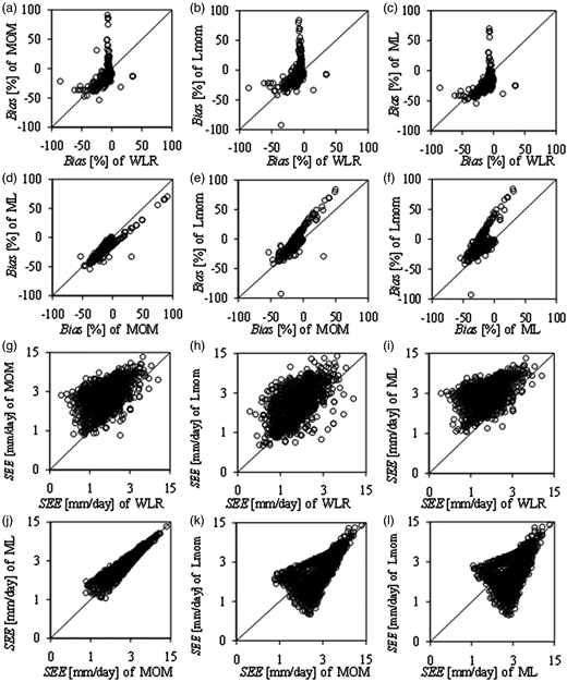 Comparison of bias in (a) to (f) and SEE in (g) to (l) obtained for extreme daily rainfall quantiles (from combined series of both station-based observed data and those from the GCMs) by the various parameter estimation methods. All axes of charts (g) to (l) are to log base 10 for clarity.