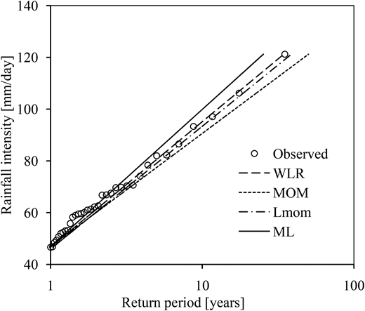 Systematic deviations of calibrated exponential distribution from empirical quantiles of station 4.
