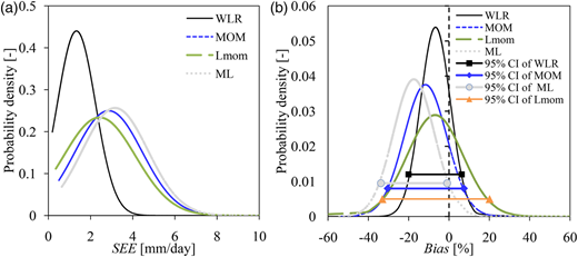 Probability distribution of the SEE in (a) and bias in (b) on estimated extreme daily rainfall quantiles (from combined series of both station-based observed data and those from the GCMs) for the various parameter estimation methods.