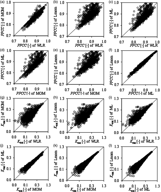 Comparison of PPCC in (a) to (f), and Kstat in (g) to (l) obtained for extreme daily rainfall quantiles (from combined series of both station-based observed data and those from the GCMs) by the various parameter estimation methods. All axes of charts (g) to (l) are to log base 10 for clarity.