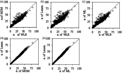Comparison of parameter α obtained by the different parameter estimation methods using combined series of both station-based data and those from the GCMs.