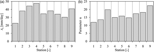 GPD parameters, (a) xt, and (b) α, estimated by the WLR method using observed rainfall intensity at the different stations.