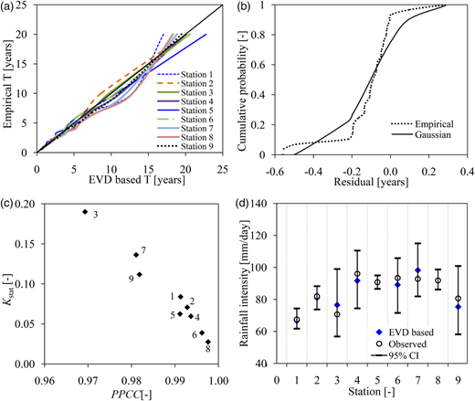 (a) Empirical T versus EVD-based T, (b) distribution of residuals on T at station 3, (c) Ksat versus PPCC goodness-of-fit statistics on calibrated EVD; the labels on the data points refer to the stations of the study, (d) 10-year rainfall intensity quantiles and CIs.