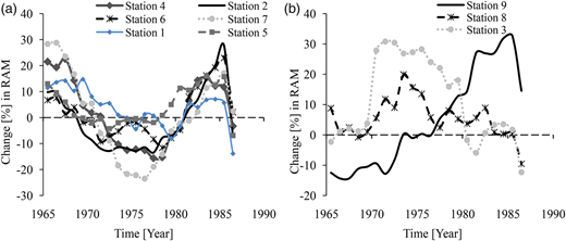Temporal variability in the RAM of LVB for the period 1960–1990 using a time slice of 10 years.