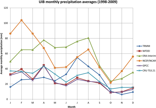 Inter-comparison of the climatology of the precipitation products listed in Table 4 over 1998–2009.