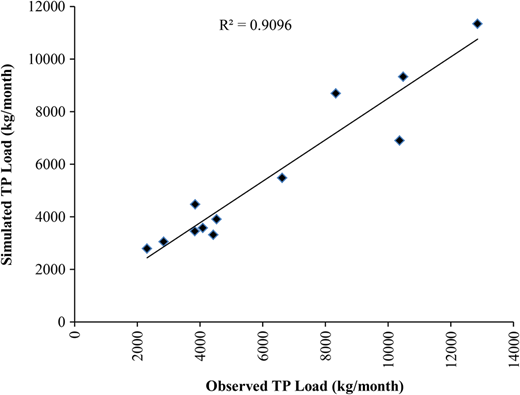 Simulated and observed monthly phosphorus load in the lowest freshwater reach of the Hampshire Avon.