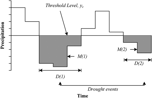 Characteristics of local drought events with the ToR (Paulo & Pereira 2006).
