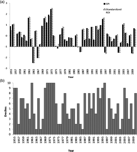 Droughts identified using (a) SPI and RDI and (b) deciles on 3-month time scale for Station 86071.