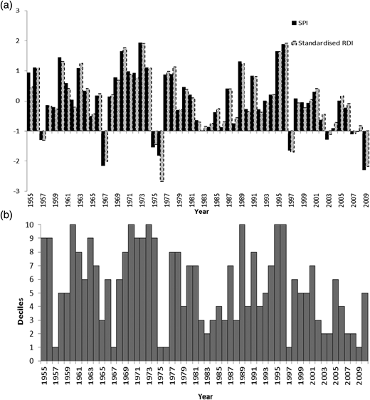 Droughts identified using (a) SPI and RDI and (b) deciles on 6-month time scale for Station 86071.