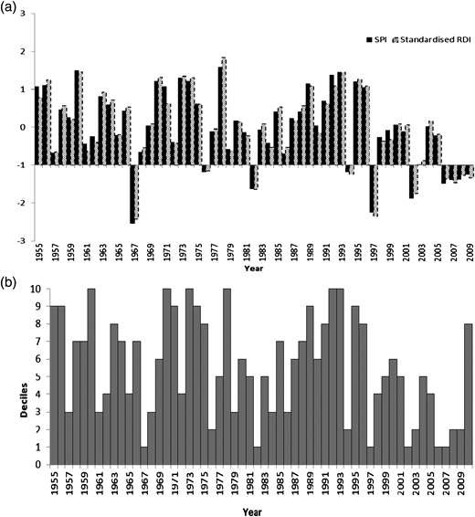 Droughts identified using (a) SPI and RDI and (b) deciles on 12-month time scale for Station 86071.