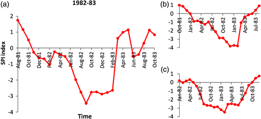 Onset and end of drought obtained from the SPI on (a) 3-month, (b) 6-month and (c) 12-month time scales for Station 77051.
