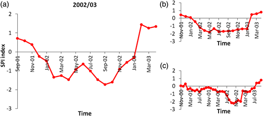 Onset and end of drought for 2002–2003 on (a) 3-month, (b) 6-month and (c) 12-month time scales for Station 77051.