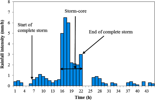 An example of complete storm and storm-core.