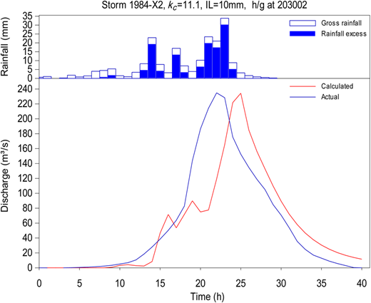 RORB model output of the calibration run for 1984-X2 storm showing a 'reasonable fit' result.