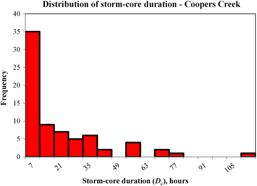Distribution of storm-core duration (Dc).