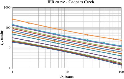 IFD curve.