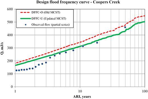 Comparison of old MCST (kc fixed) and updated MCST (kc is stochastic) for Coopers Creek catchment.