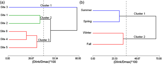 Dendrogram showing hierarchical clustering of (a) sampling sites and (b) climatic seasons. In both cases the CA was performed according to Ward's method with Euclidean distance.