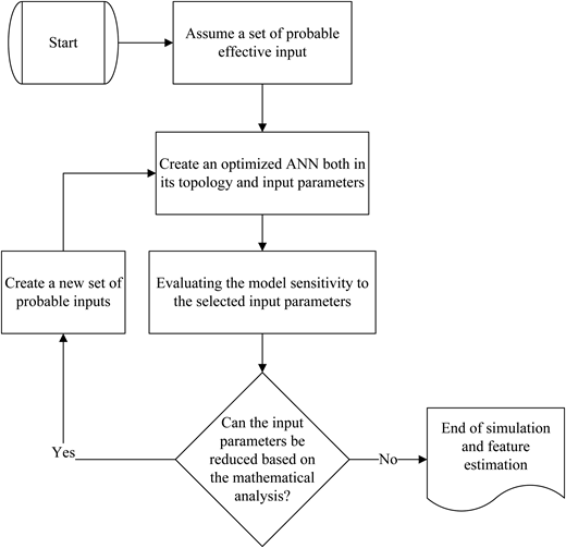 The flowchart of the proposed feature selection algorithm.