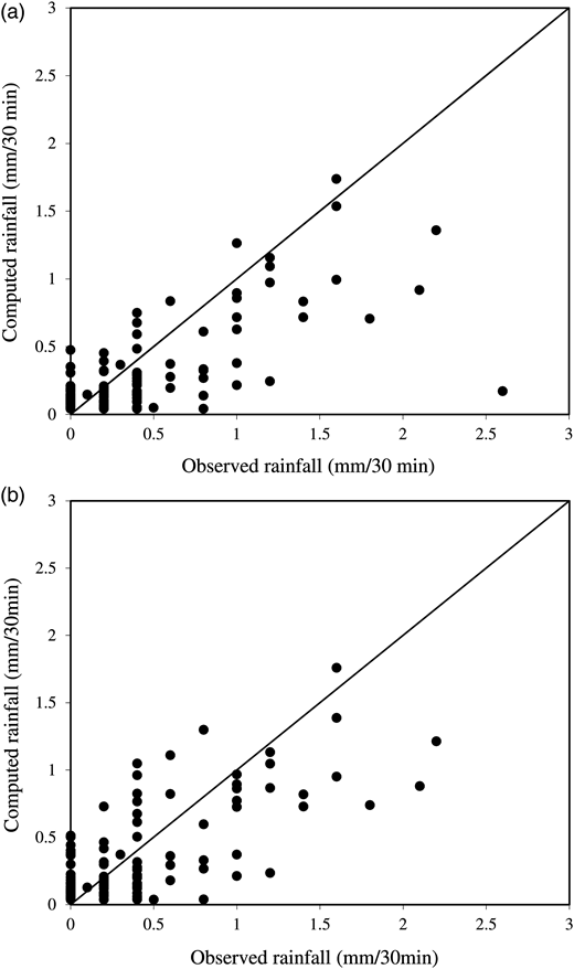 Observed vs. computed rainfall (mm/30 min) in models (a) 5 and (b) 13.