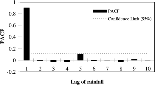Partial auto-correlation results for Zarghan rain gauge with cumulative dataset.