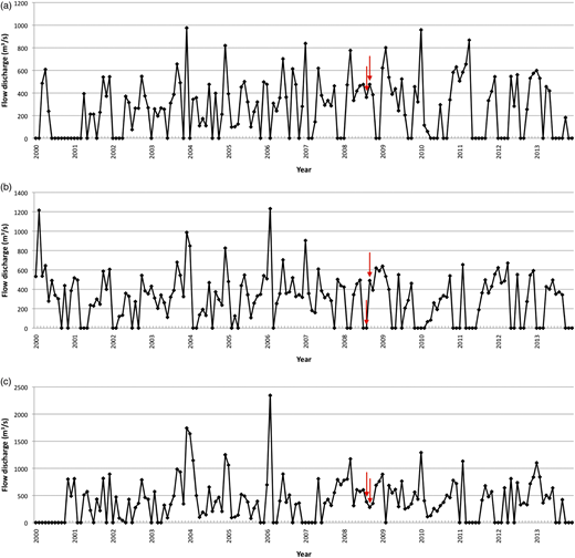 Long-term mean monthly flow discharge for three gauging station at Kinabatangan: (a) PGR; (b) BLT; (c) BM. The catchment area for each station is 9,430, 10,800 and 12,300 km2, respectively. Arrows indicate flow discharges during fieldwork campaign.