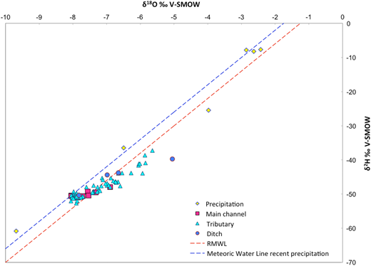 Plot of δ18O versus δ2H for sampling sites at the Lower Kinabatangan River catchment, and comparison with the regional meteoric water line (RMWL) and the meteoric water line for local precipitation.