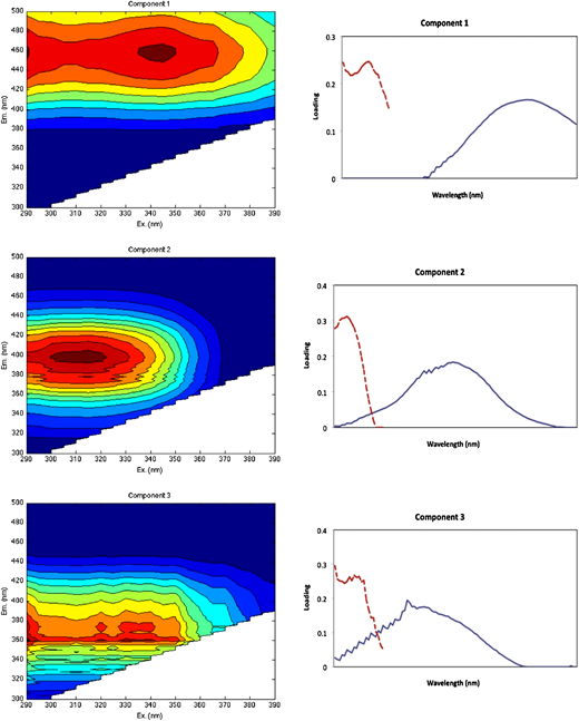 Fluorescence signatures of three identified PARAFAC model components. Contour plots present spectral shapes of excitation and emission of derived components. Line plots adjacent to each contour plot present split-half validation results for each identified component. Excitation (dotted line) and emission (solid line) loadings for each component, obtained from two independent PARAFAC models on random halves of the data array.