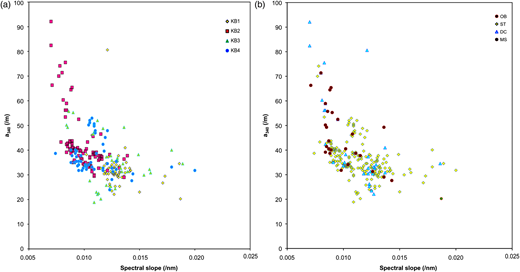 UV absorbance at 340 nm against spectral slope (S275−295) according to: (a) sampling area; (b) type of sampling site.