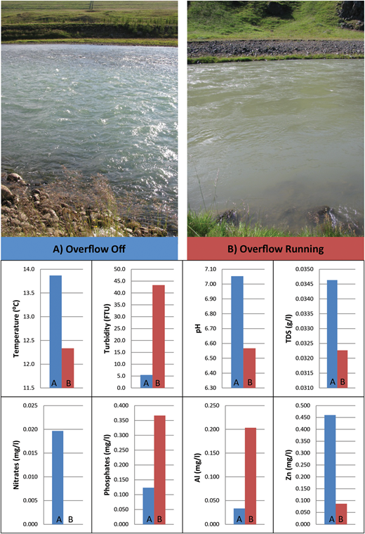 Changes in water quality parameters on the Blanda downstream of the Blöndulón reservoir as a result of reservoir overflow operation. The overflows off (A) values are taken from sample site 12 on the 6th of July. The overflow running (B) values are taken from sample site 10 on the 7th of July. The results represent the average of the three replicate samples taken at each site.