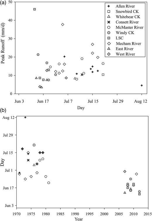 Comparison of peak runoff from the study sites (PBP, CBAWO) in relation to past streamflow studies across the QEIs (Melville, Bathurst and Cornwallis Islands) and Water Survey of Canada data from Cornwallis Island. Diagrams show (a) peak runoff (mm/d) in relation to time (calendar days) for sites and (b) calendar day of peak runoff in relation to the year of record. Please note that in 2011 Water Survey of Canada resumed flow measurements at the Mecham River, Cornwallis Island. Solid symbols were used for this study and open symbols for earlier studies, including Mecham River in 2011.
