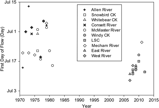 Initiation of runoff versus year for the study sites (PBP, CBAWO) in relation to past streamflow studies across the QEIs (Melville, Bathurst and Cornwallis Islands). Please note that in 2011 Water Survey of Canada resumed flow measurements at the Mecham River, Cornwallis Island. Solid symbols were used for this study and open symbols for earlier studies, including Mecham River in 2011.