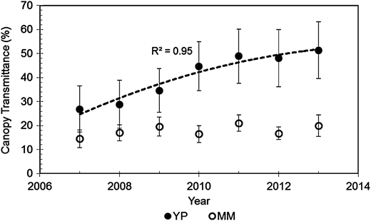 Annual canopy transmittance in a young pine (YP – solid circles) and mature mixed species (MM – open circles) stand at Mayson Lake (adapted from Winkler et al. 2014). Error bars indicate 1 SD. Transmittance was measured in late spring each year, beginning 2 years after MPB attack.
