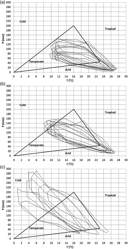 Peguy climographs for the set of 28 termo-pluviometric series: (a) gauges with elevation lower than 80 m a.s.l.; (b) gauges with elevation from 80 to 400 m a.s.l.; (c) gauges with elevation higher than 400 m a.s.l.