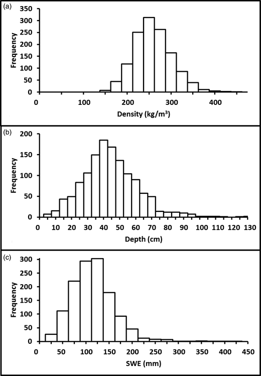 Frequency distributions for the complete record of snow densities, depths, and SWEs. Densities have a nearly symmetric distribution, while snow depth and SWE have asymmetric distributions.