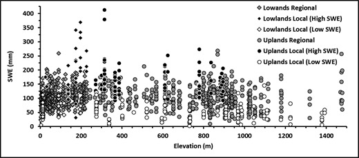 Classified (high and low SWE local-scale and regional-scale) SWE values plotted against snow survey site elevation. Differentiation between Lowlands and Uplands is also indicated by symbol changes at the 225 m elevation boundary. Record averaged SWE from the Coastal Plain to the Brooks Range is 103 mm, with only a 9.4 mm decrease in SWE over a 1000 m elevation change. With the removal of local-scale outliers, the change in SWE was reduced to a 2.7 mm decrease for the same 1000 m elevation change.