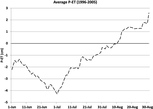 Average surface water balance (P − ET) values as calculated from data collected at Imnavait Creek meteorological station, after snowmelt runoff (1996–2005). P − ET does not start at zero on 1 June, because P − ET was calculated for each year as soon as warm season measurements began each spring. The date 1 June was chosen as the start date because this is the earliest date that all years have data.