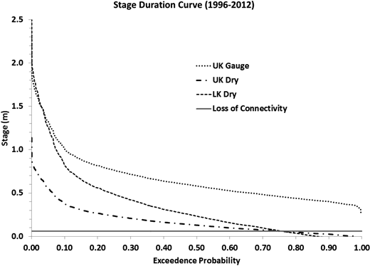 Stage duration curve based on daily stage values measured at the Upper Kuparuk stream gauging site (UK Gauge) and calculated for the Upper Kuparuk (UK Dry) and Lower Kuparuk (LK Dry) dry reach sites for the years 1996–2012.