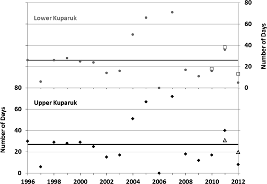 Estimated number of days per summer with no above surface stream flow at the Lower and Upper Kuparuk dry reach sites based on 17 years of data. Solid symbols show calculated values and observed values are hollow symbols. The straight line represents the average annual value for the period of record.