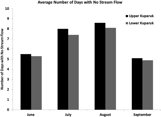 Average number of days per month with no flow at the Upper and Lower Kuparuk dry reach sites.